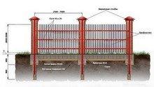 Забор c кирпичными столбами